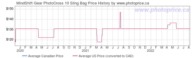 Price History Graph for MindShift Gear PhotoCross 10 Sling Bag