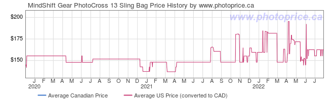 Price History Graph for MindShift Gear PhotoCross 13 Sling Bag