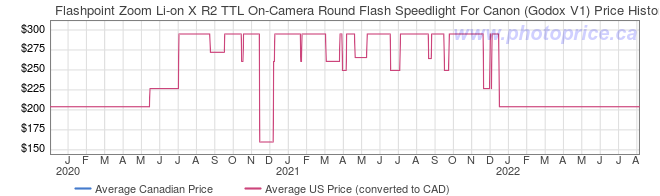Price History Graph for Flashpoint Zoom Li-on X R2 TTL On-Camera Round Flash Speedlight For Canon (Godox V1)