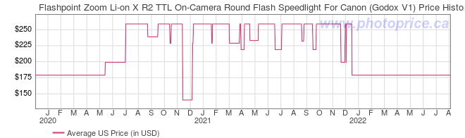 US Price History Graph for Flashpoint Zoom Li-on X R2 TTL On-Camera Round Flash Speedlight For Canon (Godox V1)