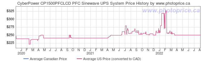 Price History Graph for CyberPower CP1500PFCLCD PFC Sinewave UPS System