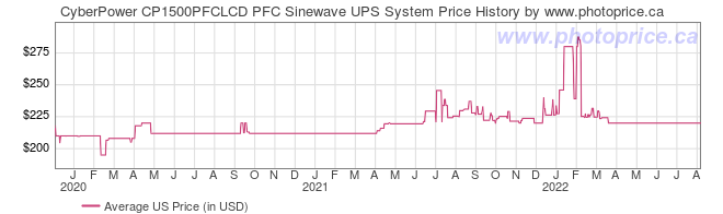 US Price History Graph for CyberPower CP1500PFCLCD PFC Sinewave UPS System