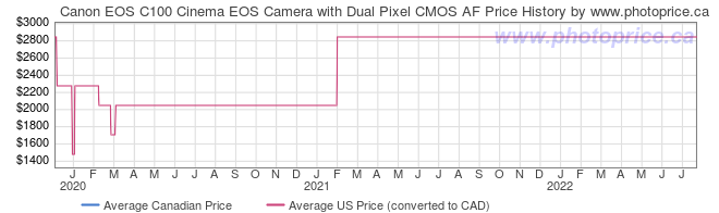 Price History Graph for Canon EOS C100 Cinema EOS Camera with Dual Pixel CMOS AF