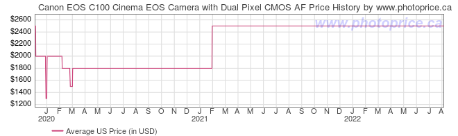 US Price History Graph for Canon EOS C100 Cinema EOS Camera with Dual Pixel CMOS AF