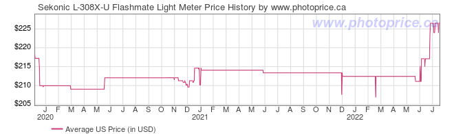 US Price History Graph for Sekonic L-308X-U Flashmate Light Meter
