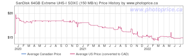 Price History Graph for SanDisk 64GB Extreme UHS-I SDXC (150 MB/s)