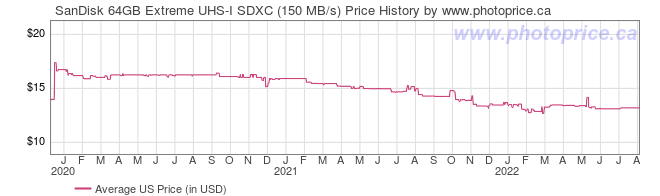 US Price History Graph for SanDisk 64GB Extreme UHS-I SDXC (150 MB/s)