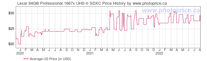 US Price History Graph for Lexar 64GB Professional 1667x UHS-II SDXC