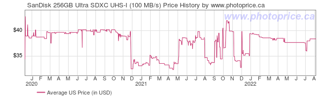 US Price History Graph for SanDisk 256GB Ultra SDXC UHS-I (100 MB/s)