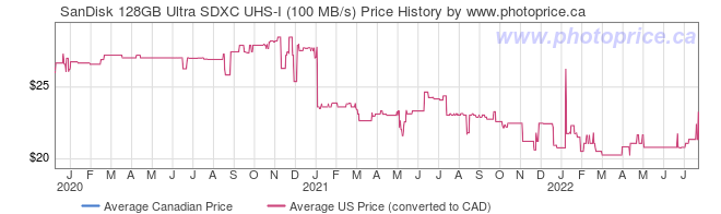 Price History Graph for SanDisk 128GB Ultra SDXC UHS-I (100 MB/s)