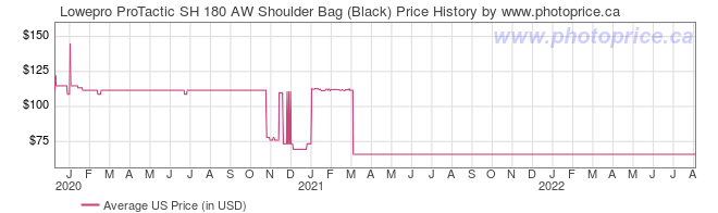 US Price History Graph for Lowepro ProTactic SH 180 AW Shoulder Bag (Black)