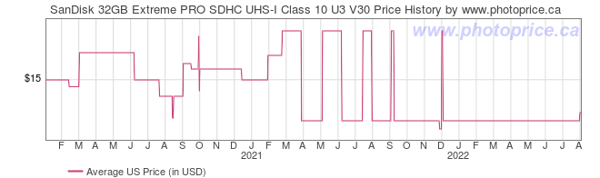 US Price History Graph for SanDisk 32GB Extreme PRO SDHC UHS-I Class 10 U3 V30