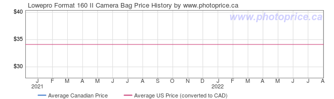 Price History Graph for Lowepro Format 160 II Camera Bag