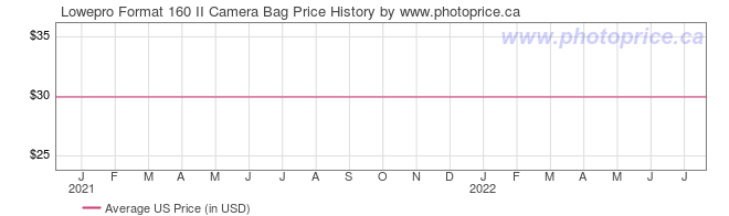 US Price History Graph for Lowepro Format 160 II Camera Bag
