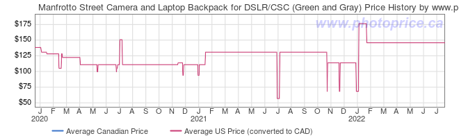 Price History Graph for Manfrotto Street Camera and Laptop Backpack for DSLR/CSC (Green and Gray)