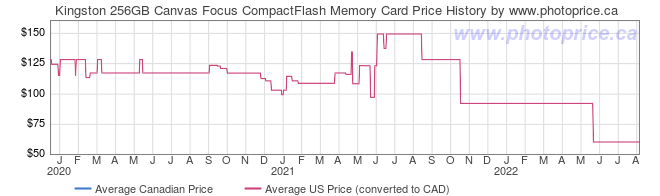 Price History Graph for Kingston 256GB Canvas Focus CompactFlash Memory Card