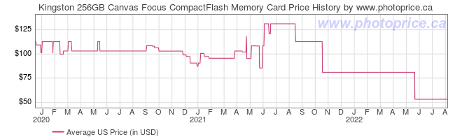 US Price History Graph for Kingston 256GB Canvas Focus CompactFlash Memory Card