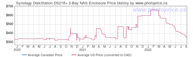 Price History Graph for Synology DiskStation DS218+ 2-Bay NAS Enclosure