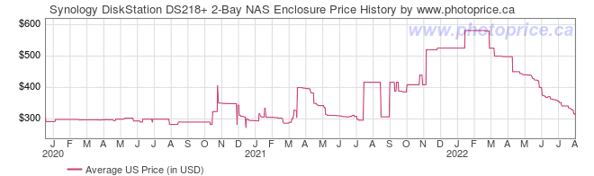 US Price History Graph for Synology DiskStation DS218+ 2-Bay NAS Enclosure