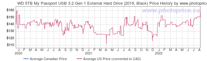 Price History Graph for WD 5TB My Passport USB 3.2 Gen 1 External Hard Drive (2019, Black)
