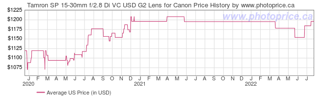 US Price History Graph for Tamron SP 15-30mm f/2.8 Di VC USD G2 Lens for Canon