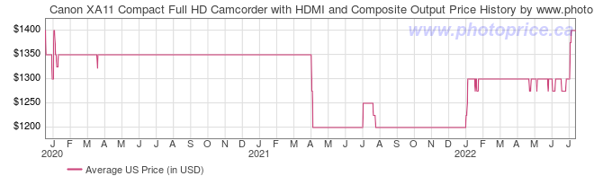 US Price History Graph for Canon XA11 Compact Full HD Camcorder with HDMI and Composite Output