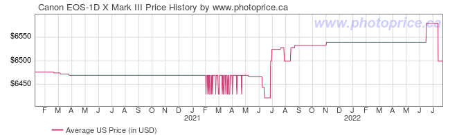 US Price History Graph for Canon EOS-1D X Mark III