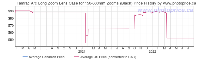 Price History Graph for Tamrac Arc Long Zoom Lens Case for 150-600mm Zooms (Black)