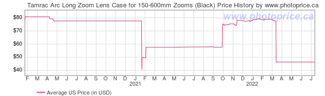 US Price History Graph for Tamrac Arc Long Zoom Lens Case for 150-600mm Zooms (Black)