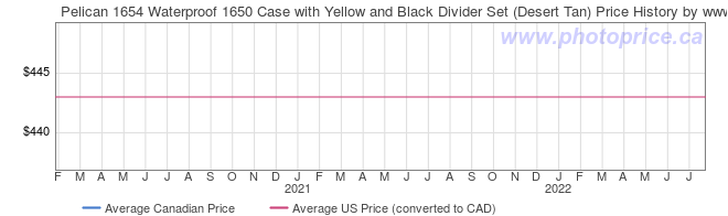 Price History Graph for Pelican 1654 Waterproof 1650 Case with Yellow and Black Divider Set (Desert Tan)