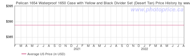 US Price History Graph for Pelican 1654 Waterproof 1650 Case with Yellow and Black Divider Set (Desert Tan)
