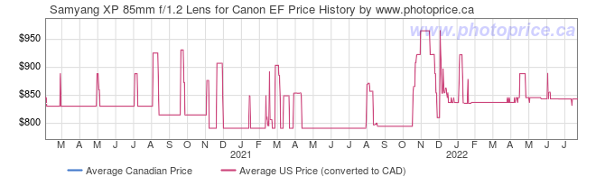 Price History Graph for Samyang XP 85mm f/1.2 Lens for Canon EF