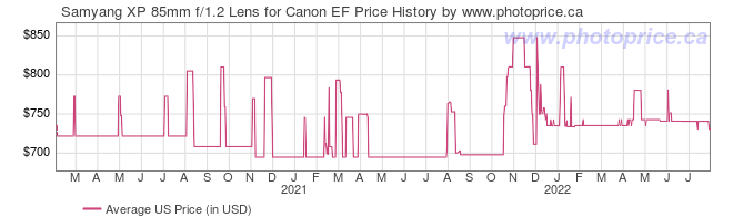 US Price History Graph for Samyang XP 85mm f/1.2 Lens for Canon EF