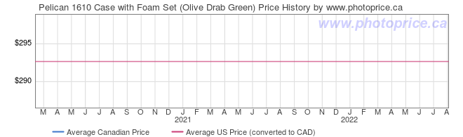 Price History Graph for Pelican 1610 Case with Foam Set (Olive Drab Green)
