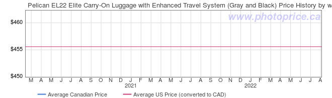 Price History Graph for Pelican EL22 Elite Carry-On Luggage with Enhanced Travel System (Gray and Black)