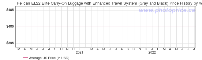 US Price History Graph for Pelican EL22 Elite Carry-On Luggage with Enhanced Travel System (Gray and Black)