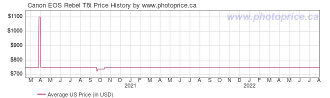US Price History Graph for Canon EOS Rebel T8i