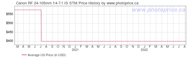 US Price History Graph for Canon RF 24-105mm f/4-7.1 IS STM
