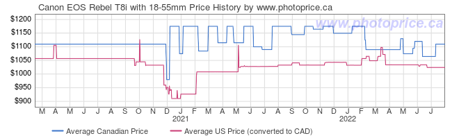 Price History Graph for Canon EOS Rebel T8i with 18-55mm