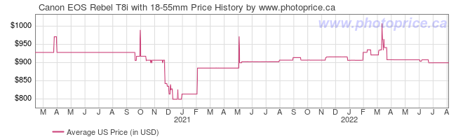 US Price History Graph for Canon EOS Rebel T8i with 18-55mm