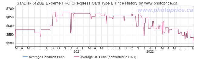 Price History Graph for SanDisk 512GB Extreme PRO CFexpress Card Type B