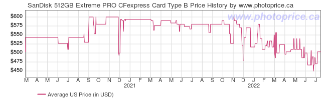 US Price History Graph for SanDisk 512GB Extreme PRO CFexpress Card Type B