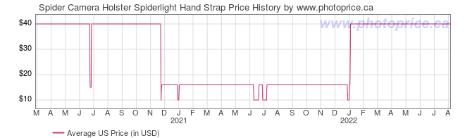 US Price History Graph for Spider Camera Holster Spiderlight Hand Strap
