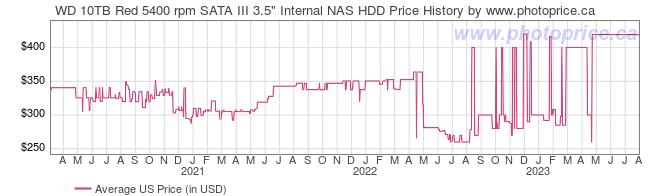 Wd 10tb Red 5400 Rpm Sata Iii 3 5 Internal Nas Hdd Canada And Cross Border Price Comparison Photoprice Ca
