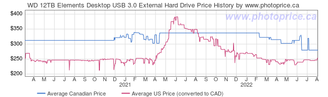 Price History Graph for WD 12TB Elements Desktop USB 3.0 External Hard Drive