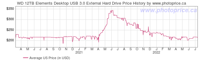 US Price History Graph for WD 12TB Elements Desktop USB 3.0 External Hard Drive