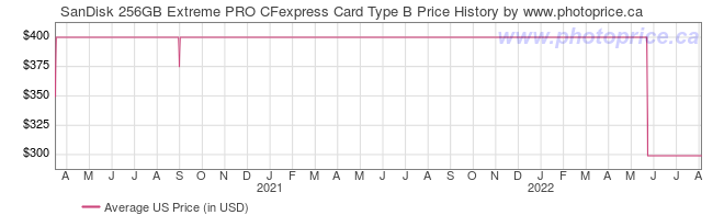 US Price History Graph for SanDisk 256GB Extreme PRO CFexpress Card Type B