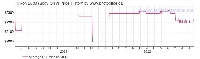 US Price History Graph for Nikon D780 (Body Only)