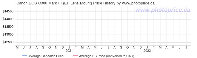 Price History Graph for Canon EOS C300 Mark III (EF Lens Mount)