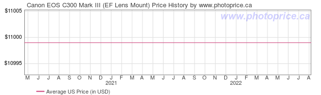 US Price History Graph for Canon EOS C300 Mark III (EF Lens Mount)